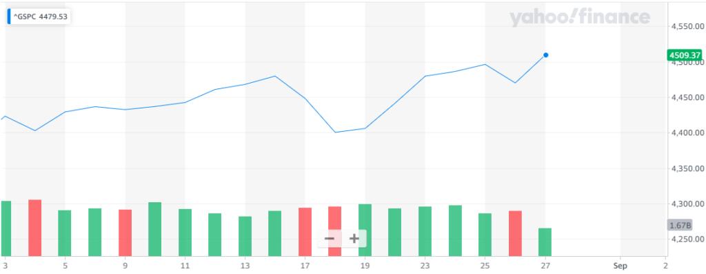Gráfica del índice S&P500, donde se interpreta la tendencia general con la que Wall Street repuntó esta semana. Fuente: Yahoo Finance.