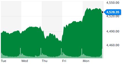 Gráfica del índice S&P500 donde se observa el último máximo histórico alcanzado, situado en los 4.537,02 puntos. Fuente: Yahoo Finance.