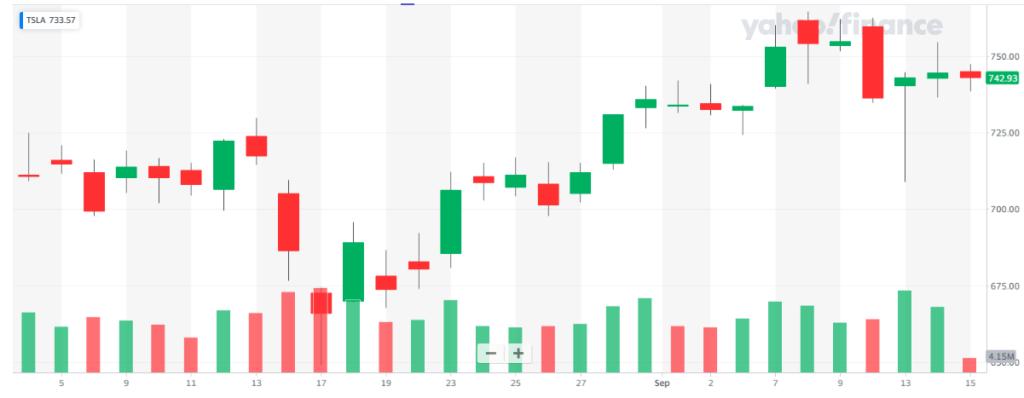 Acciones de Tesla apenas variaron con la noticia de que Ark Invest, su quinto mayor accionista, vendió participaciones por valor de $66 millones. Fuente: Yaho Finance