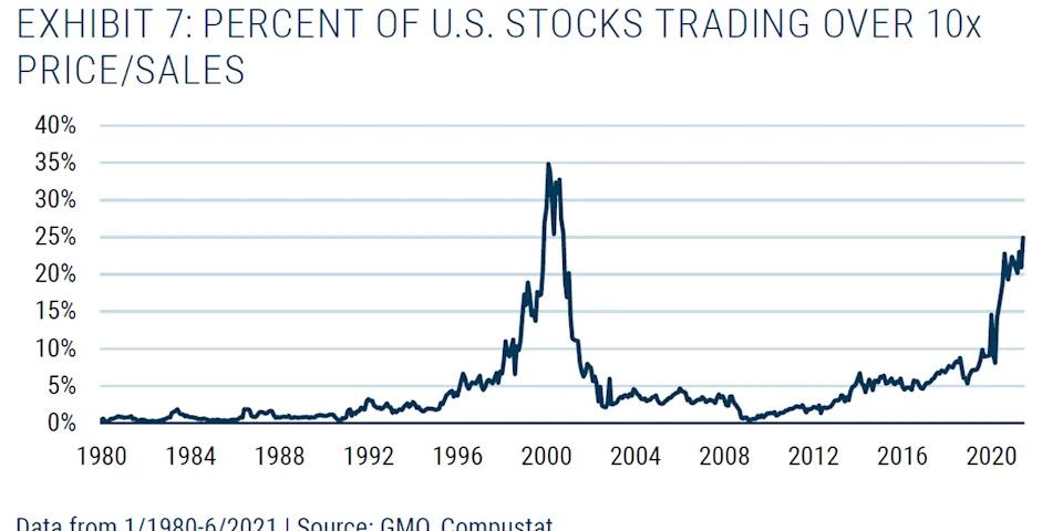 En un gráfico citado de GMO por el analista Brett Arends, las acciones de Wall Street presentan un comportamiento de euforia similar al que se vivió en 1999 en la previa a la explosión de la burbuja de las acciones tecnológicas. Fuente: MarketWatch