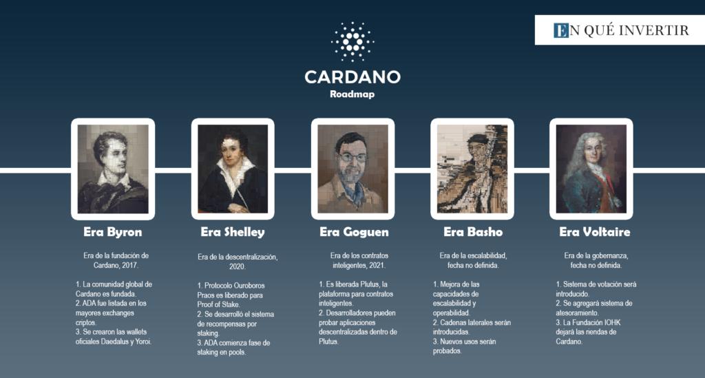 El hard Fork Alonzo, enmarcado en la actual era Goguen, brindará múltiples funciones a la Blockchain de Cardano. Acá se puede observar el Roadmap completo de este proyecto. Imagen: EQI