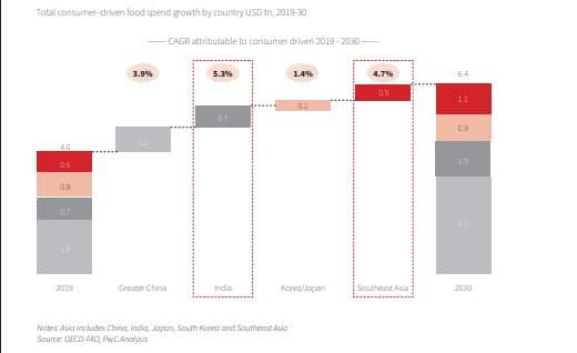 La proyección de la demanda de alimentos por países, muestra que, más que una estrategia, el hecho de que Asia duplicará sus gastos en esa área, es una necesidad. Fuente: The Asia Food Chalenge