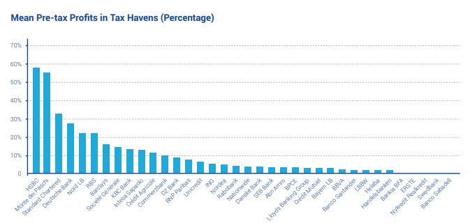HSBC figura entre los bancos europeos que registran grandes cifras en paraísos fiscales. La institución coloca el 58% de sus ingresos en Hong Kong. Fuente: OFUE