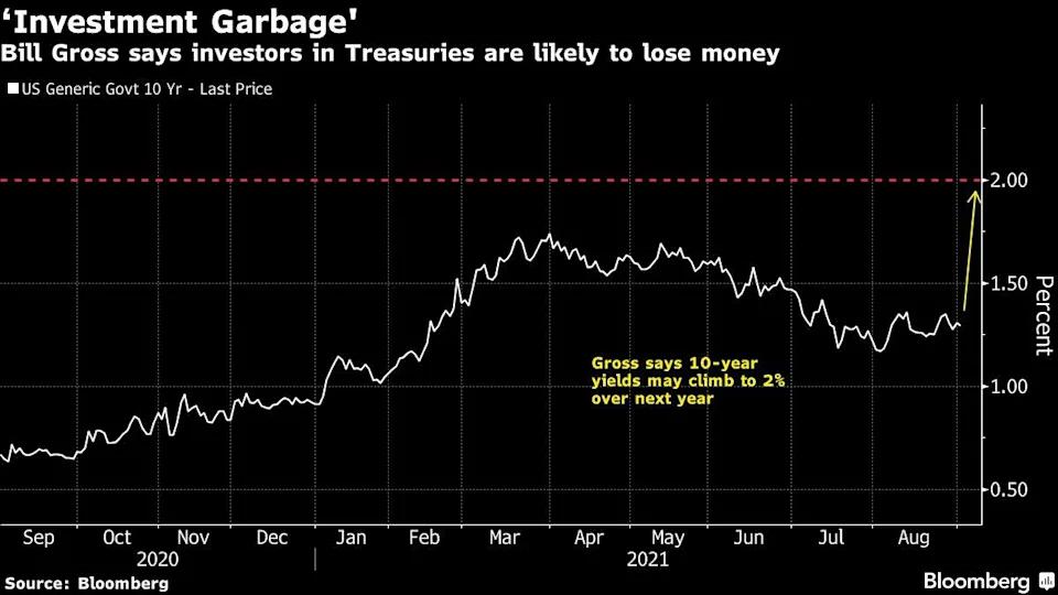 """Quien alguna vez ostentó el título de """"rey de los bonos"""", Bill Gross, ahora califica a estos como basura al igual que el efectivo. Alerta que las acciones podrían ir por el mismo camino. Fuente: Yahoo Finance"""