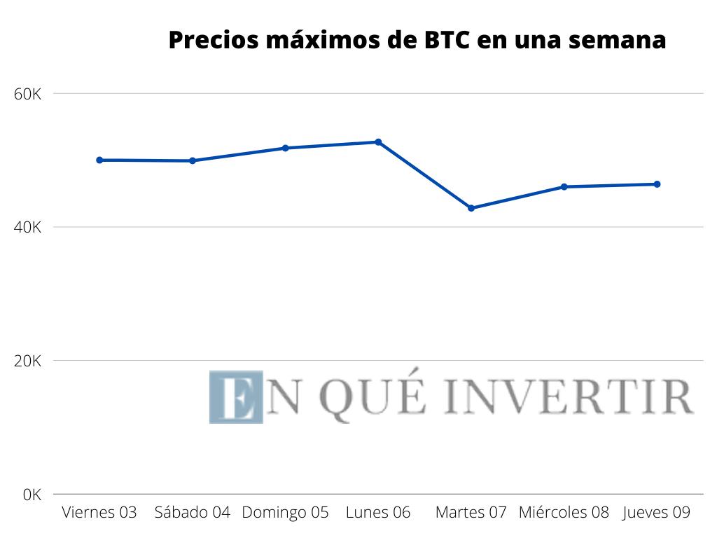 El precio de la más popular de las criptomonedas, Bitcoin, sufrió un nuevo retroceso en medio de una de las semanas de mayor volatilidad de este año. Fuente: EQI