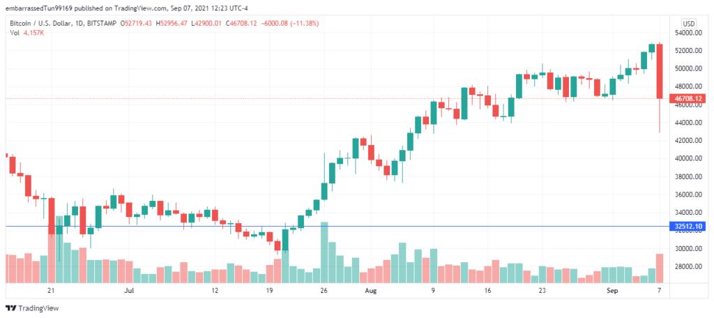Mientras se esperaba una subida durante la jornada de este martes, el Bitcoin se desploma y pierde unos $8 mil dólares en cuestión de minutos. Analistas culpan a las ballenas. Fuente: TradingView