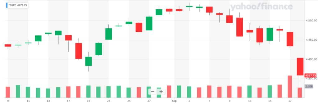 La falta de liquidez deja a la gigante china Evergrande a las puertas del default. Los temores han resonado en el mercado mundial, entre ellos el S&P 500, el cual sufrió una impactante caída. Fuente: Yahoo Finance