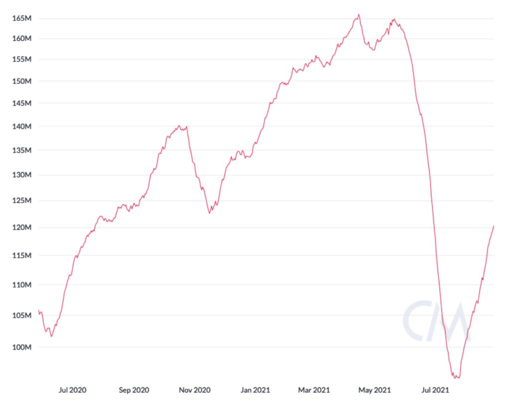 Durante el mes de agosto, la recuperación del hashrate o poder de cómputo de Bitcoin, presentó una forma de V. De manera simultánea a esta carrera recuperativa, corre el precio de mercado de esta criptomoneda. Fuente: CoinMetrics