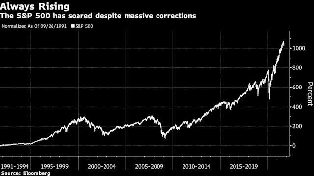El crecimiento a largo plazo de los principales índices del mercado de valores, es la garantía por la que los inversores minoristas no comparten el pesimismo de los grandes analistas de Wall Street. Fuente: Bloomberg