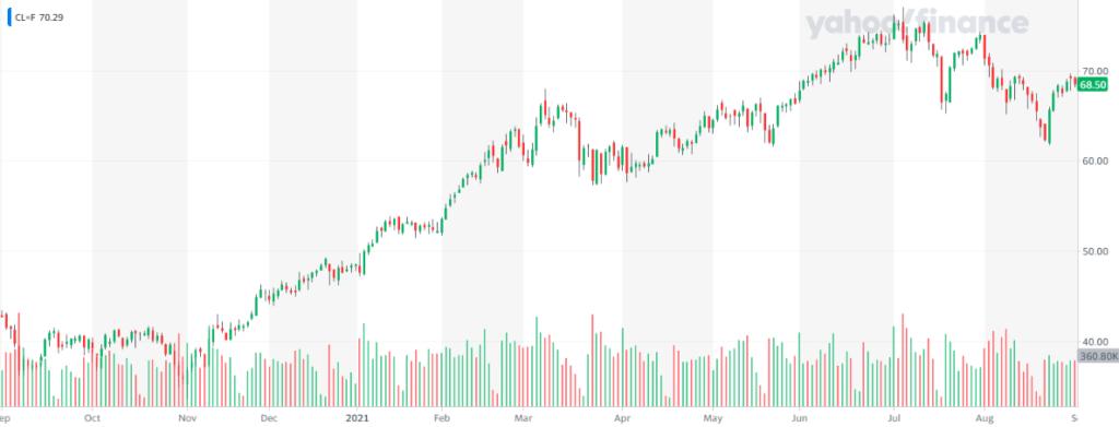 Tras varios días de retroceso, el índice WTI se recupera tras conocerse la noticia de que la OPEP+ ratifica su decisión de mantener el esquema de aumento planificado de la producción. Fuente: Yahoo Finance