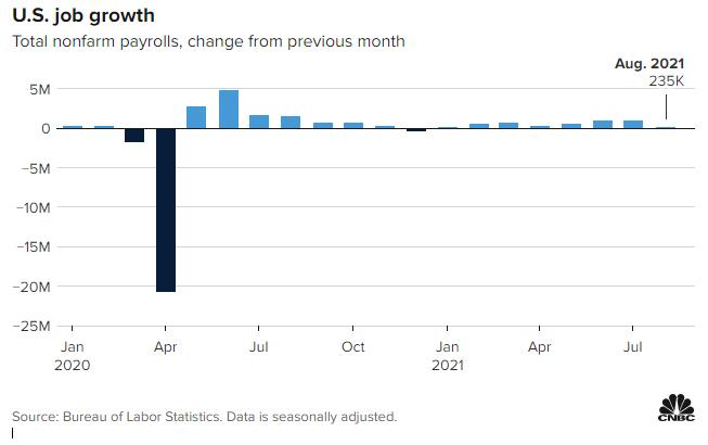La generación de nuevos empleos en agosto muestra su peor desempeño desde el mes de enero de este año, según datos del más reciente informe del Departamento del Trabajo. Fuente: CNBC