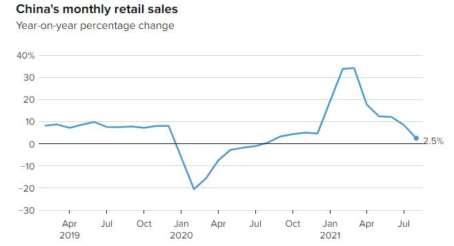 El crecimiento de las ventas minoristas en China, tuvo un desacelerado crecimiento durante el mes de agosto. Fuente: CNBC