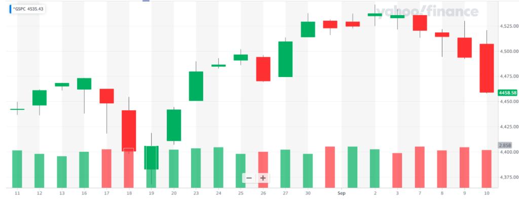 Esta semana los principales índices como el S&P 500 experimentaron retrocesos. ¿Significará esto que se cortará el rally de 7 meses y se producirá una caída en el mercado financiero? Fuente: Yahoo Finance