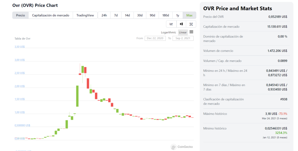 Datos y gráfico del precio de OVR. Fuente: CoinGecko.