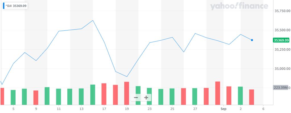 Gráfica del indicador industrial Down Jones, donde se aprecian movimientos con los que Wall Street cerró mixto esta vez. Fuente: Yahoo Finance.