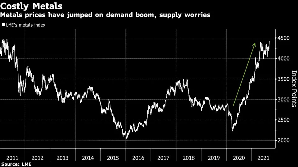 Nuevamente el precio de las commodities sube. El hecho pone presión extra en los bancos centrales para que inicien el proceso de recorte a los estímulos debido al incremento de la inflación. Fuente: Bloomberg