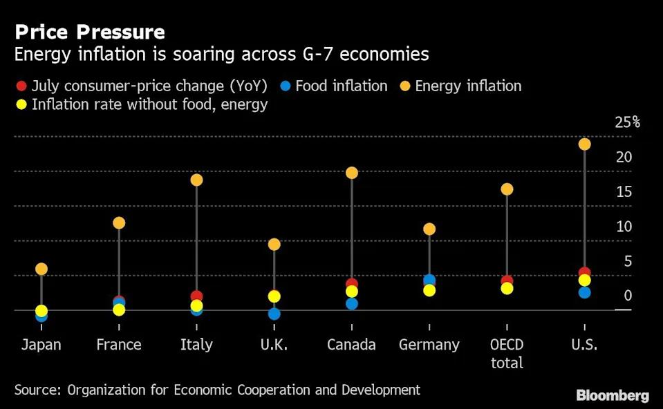 El precio del gas en el mercado mundial, continúa creciendo en la medida en que se acerca el invierno en Europa y Estados Unidos. Fuente: Yahoo Finance