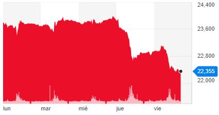 Gráfica del rendimiento del precio del metal, donde se aprecia cómo la plata se desploma fuertemente en los últimos días de la semana. Fuente: Yahoo Finance.