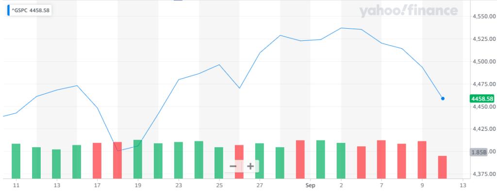 Gráfica del índice S&P 500 donde se observa la referencia del ritmo general con el que Wall Street volvió a caer. Fuente: Yahoo Finance.