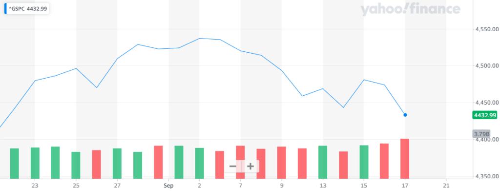 Gráfica del índice S&P 500, donde se muestra el escenario en rojo con el que Wall Street continuó su descenso esta semana. Fuente: Yahoo Finance.