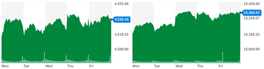 Gráficas del índice S&P 500 y Nasdaq respectivamente. Fuente: Yahoo Finance.
