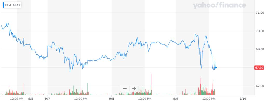Gráfica del preció del petróleo estadounidense, donde se muestra el rendimiento mixto registrado esta semana. Fuente: Yahoo Finance.