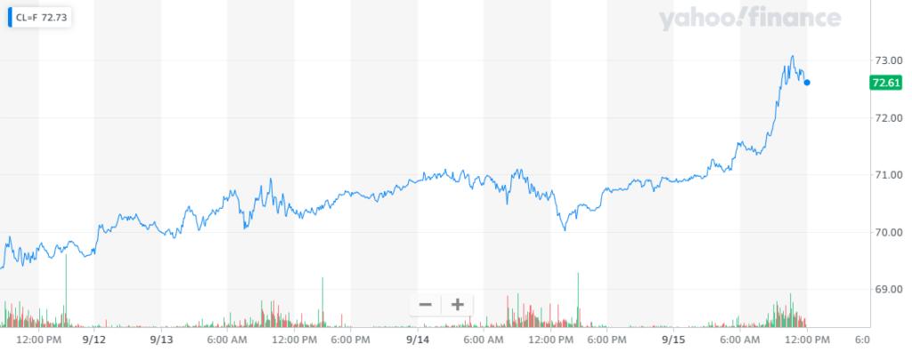 Gráfica de la cotización del crudo de referencia estadounidense, donde se muestra el fuerte impulso alcista con el que el petróleo WTI creció esta semana. Fuente: Yahoo Finance.