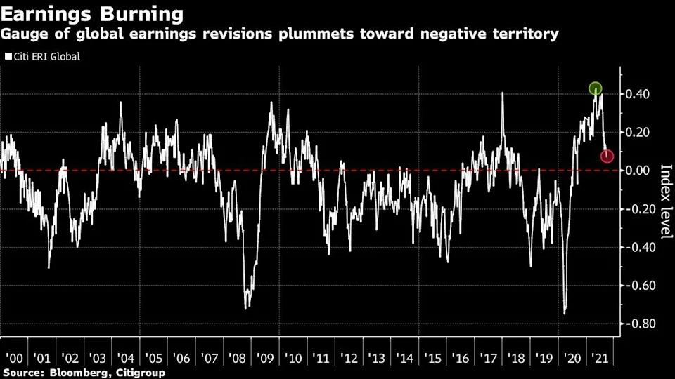Entre las acciones que reciben la peor parte de la inflación desatada por el aumento de las commodities, se encuentran las tecnológicas, tanto en Estados Unidos como en Asia. Fuente: Bloomberg