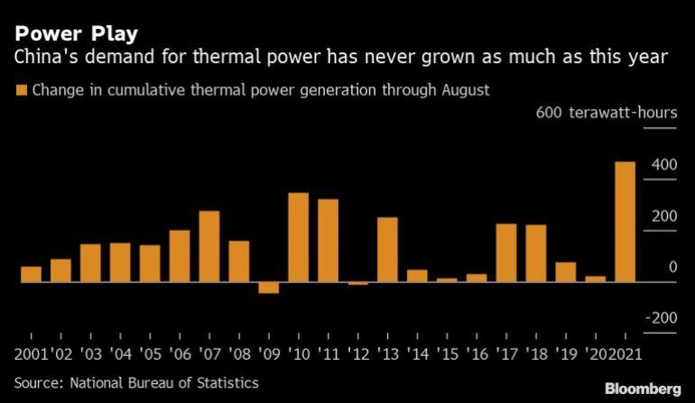 Crisis eléctrica en China, afecta todos los sectores industriales internos debido a los cortes de racionamiento programados. Fuente: Al Jazeera