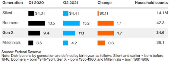La pandemia del Covid-19, impactó de manera distinta en las distintas generaciones. En la generación X, por ejemplo, la riqueza aumento de manera considerable. Fuente: Bloomberg