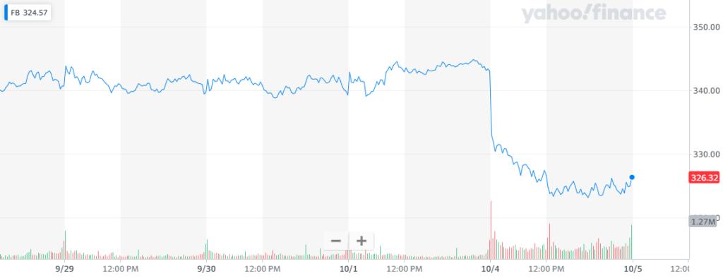 Al registrarse la caída masiva de la plataforma, Facebook se desplomó rápidamente en el ámbito bursátil, mientras que persistía la dificultad para restaurar la conexión con las aplicaciones de la compañía. Fuente: Yahoo Finance.