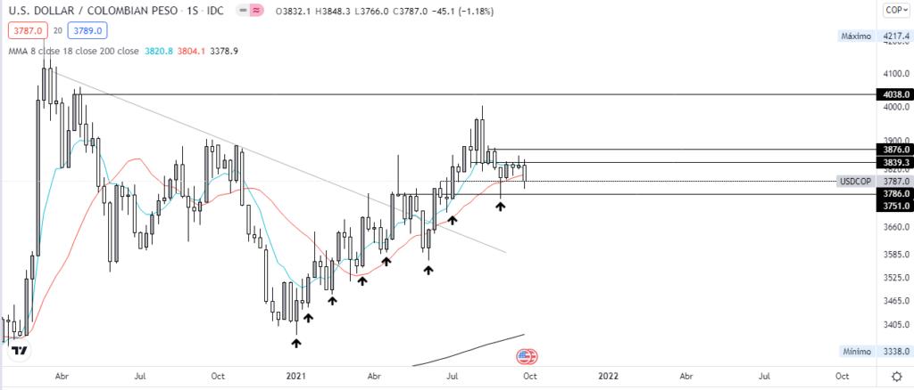 Gráfico semanal USD vs COP. Fuente: TradingView.