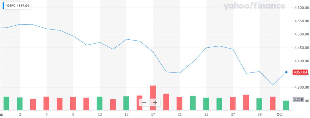 Gráfica del índice S&P 500, la cual refleja el último rebote de las principales puntuaciones con las que Wall Street quedó optimista al cierre del viernes. Fuente: Yahoo Finance.