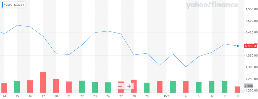 Al presentarse constantes repuntes durante la semana, Wall Street cerró mixto, situación que se vio reflejada en el índice S&P 500. Fuente: Yahoo Finance.